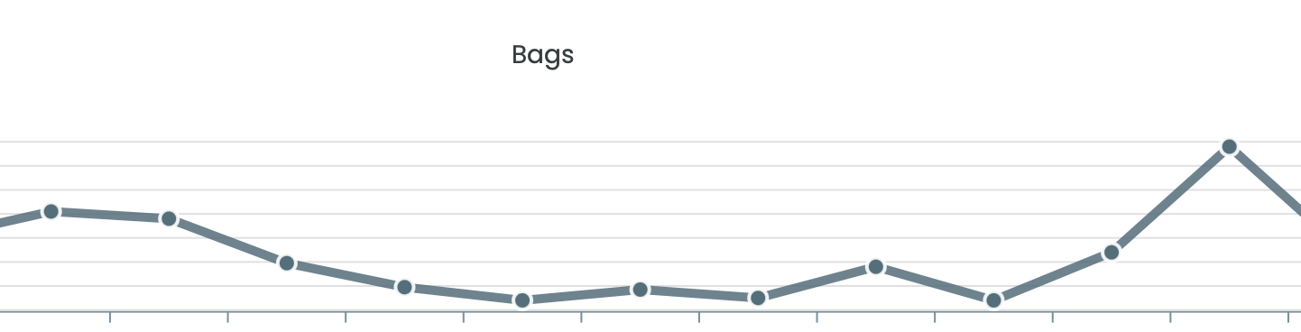 graph showing a daily count of unscanned carrier bags